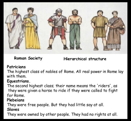 Four division of society - Roman
